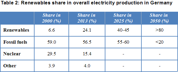 Share of renewables in German power production