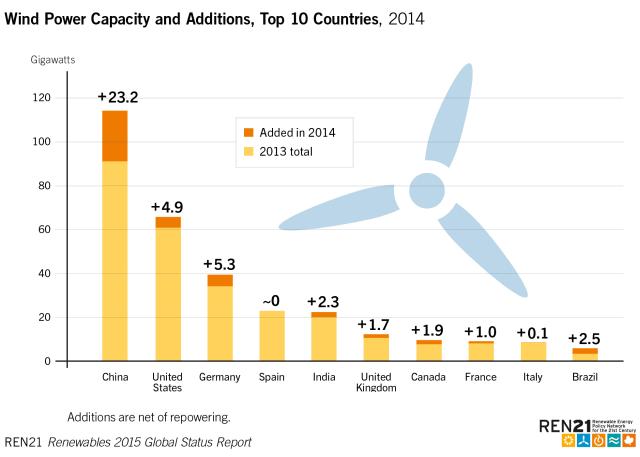 2014 Wind Capacity Addons