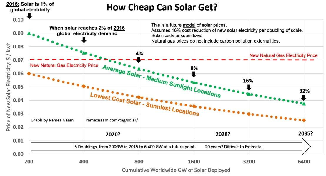 Future Solar Cost Projections PPA LCOE