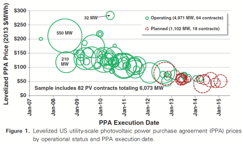 New-Solar-Price-Bolinger-et-al-May-2015