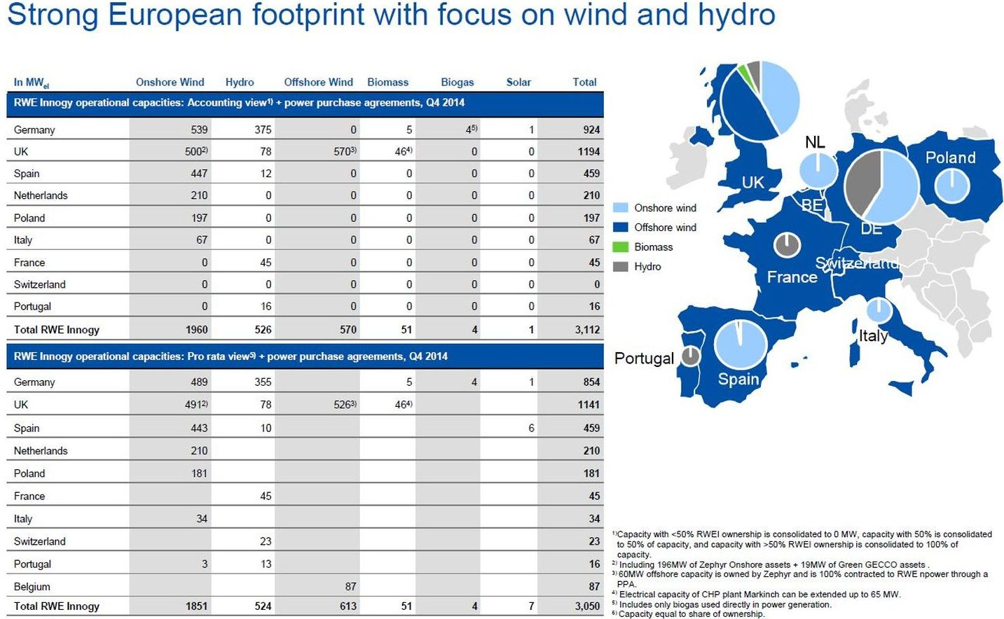 A infographic about the European footprint with focus on wind and hydro by the German energy supplier RWE.