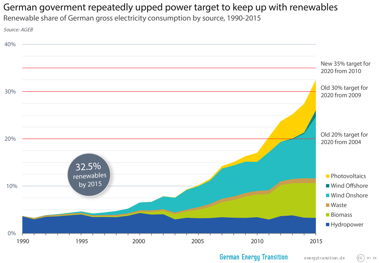Renewable share of German electricity consumption by source. Summed up, the share of renewables by 2015 was 32.5 percent.