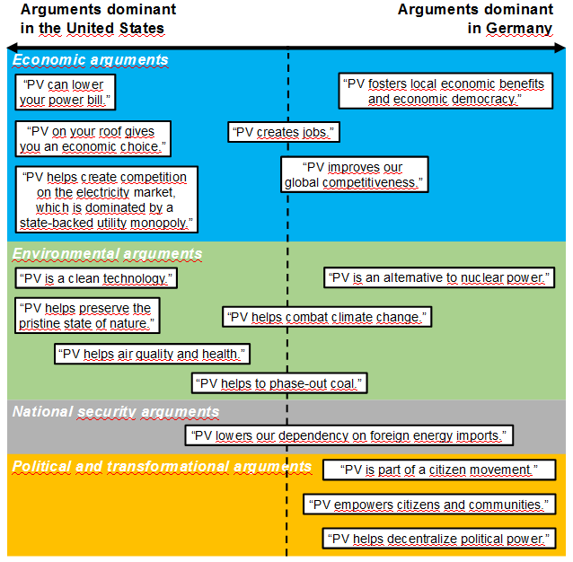 Graphic with two columns, one for Germany and one for the US, showing the arguments in favour of solar power.