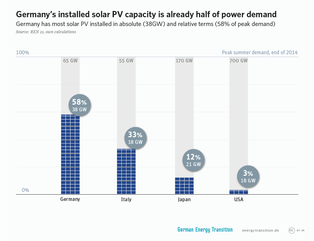 A bar graphic which schows the capacity of solar PV, installed in Germany.