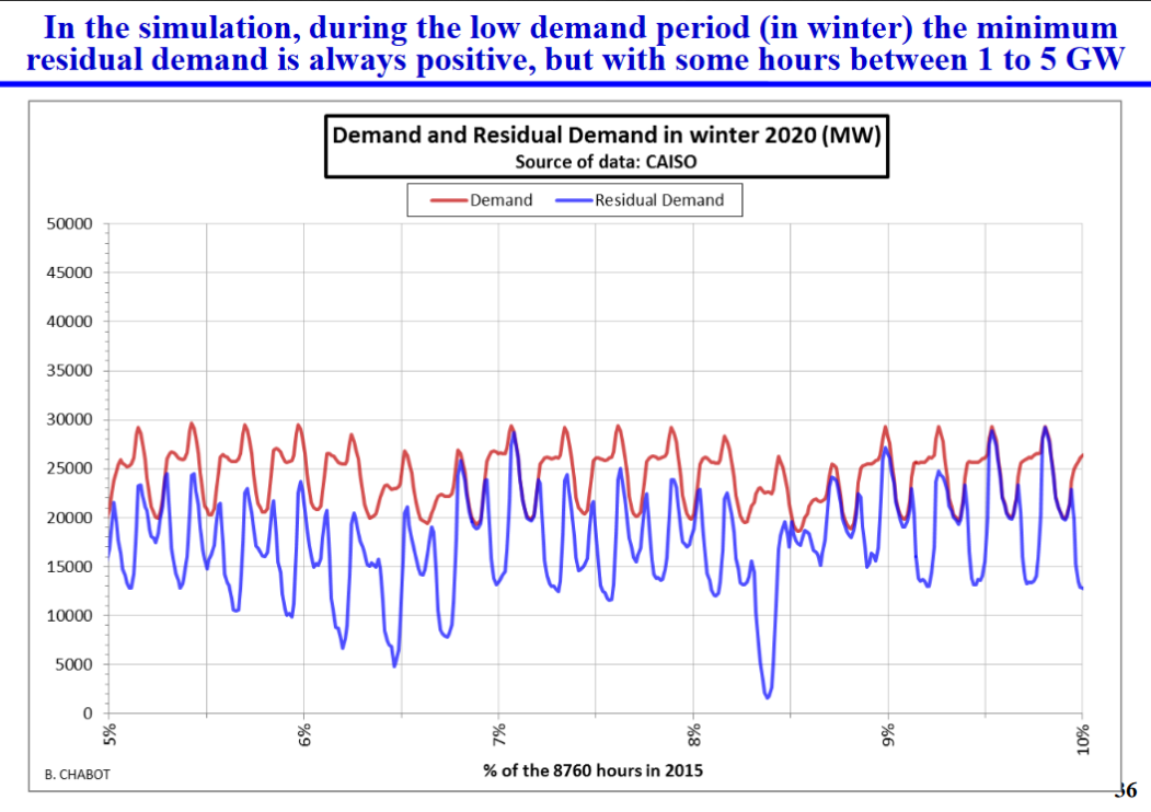 A graphic that shows the demand and residual demand in winter 2020.