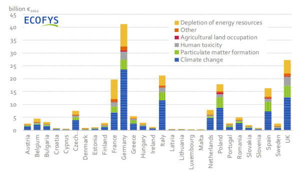 Figure 2. Total external cost of energy (electricity and heat) per EU Member State in 2012 (in billion €2012), considering a Social Cost of Carbon of 50 €/tCO2