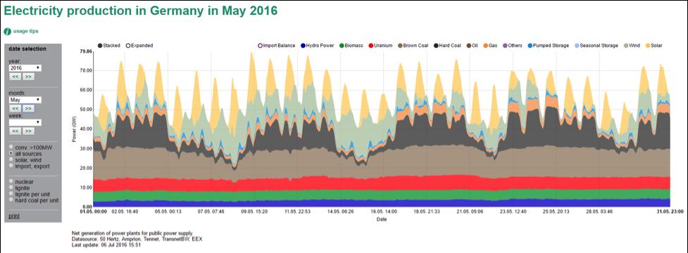 energy production may, data via Energy-Charts.de