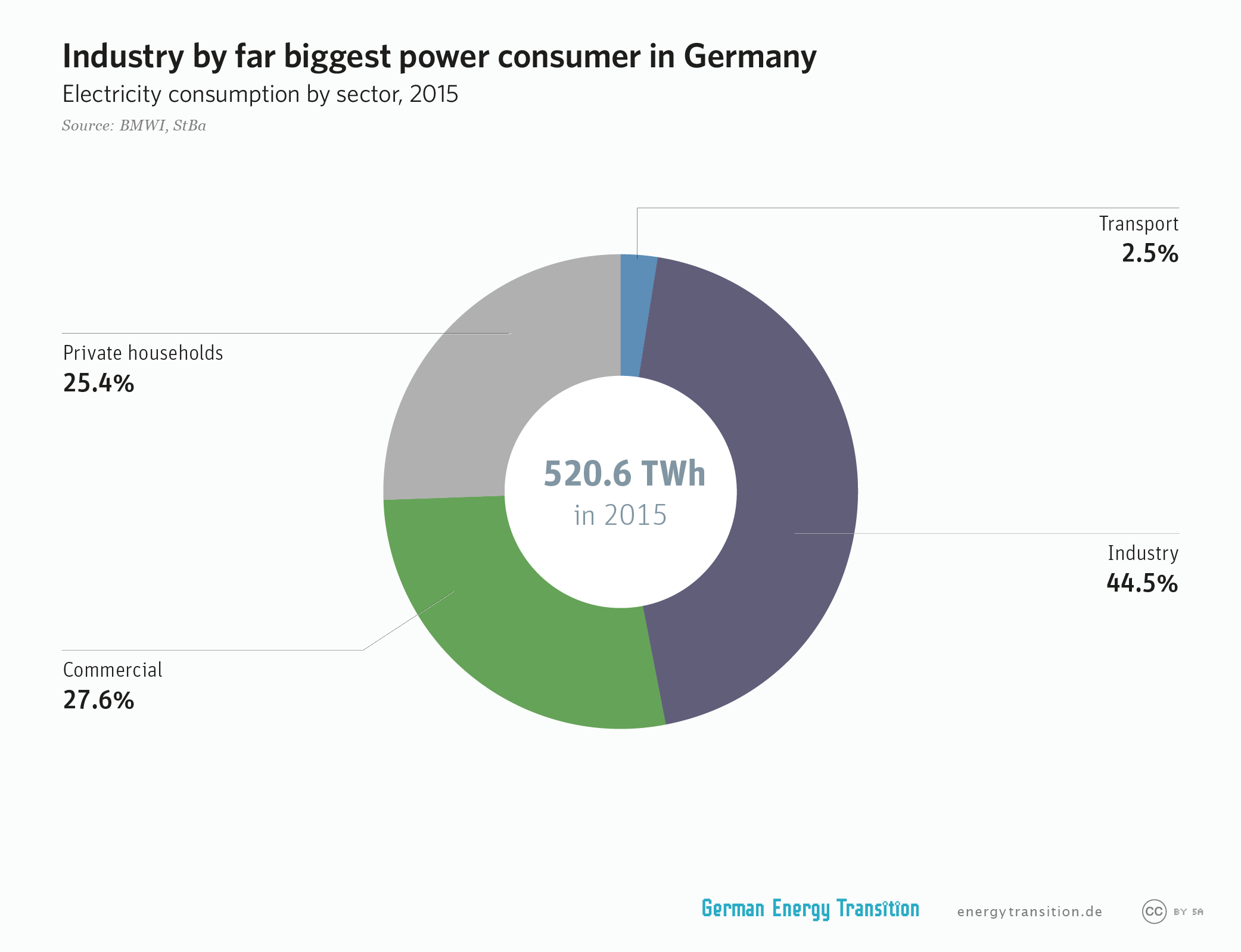 industry by far the biggest power consumer in Germany