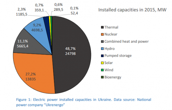 electric power installed capacities in the Ukraine