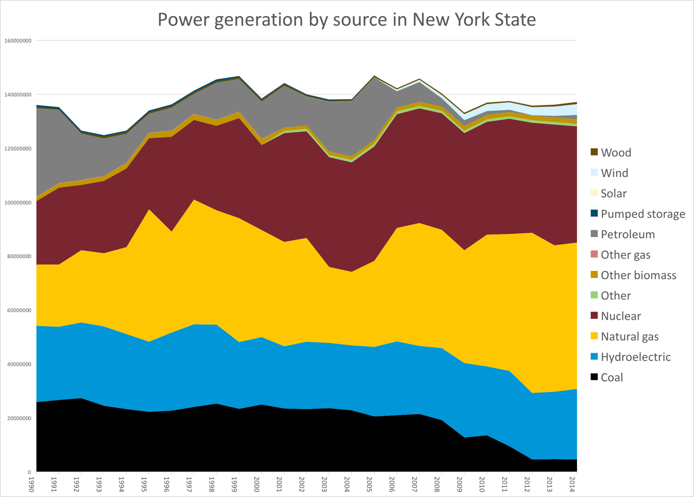 Power Generation by source in New York State (natural gas, wood, coal, hydro)
