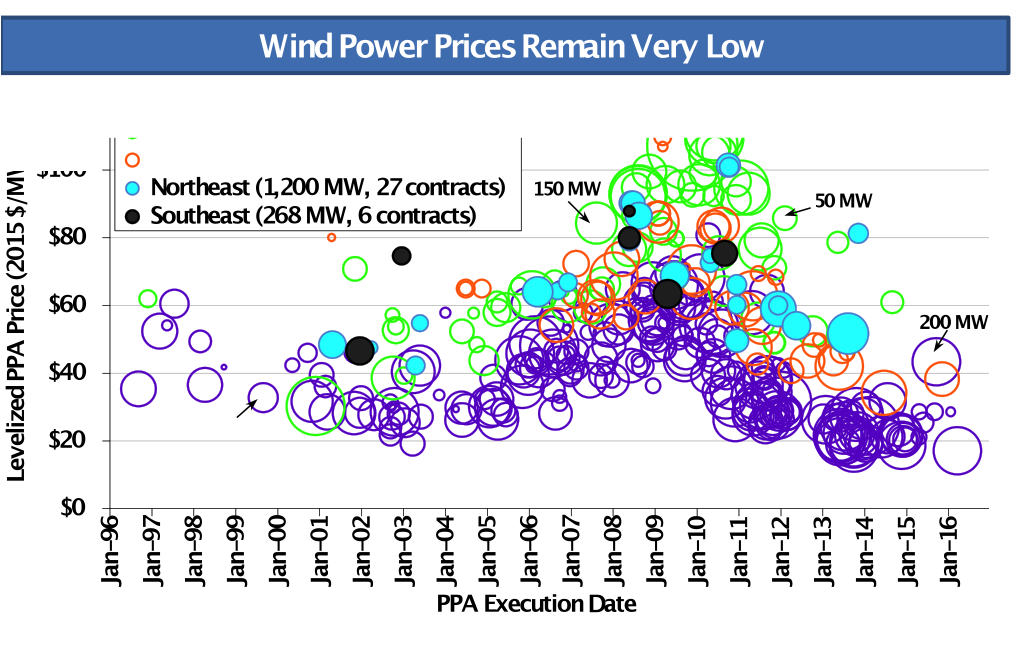 Wind power prices remain very low. Source: Berkeley Lab