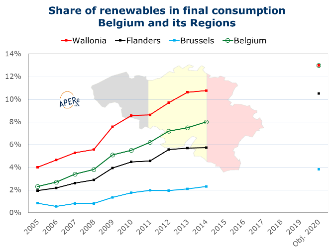Fig. Share of renewables in final consumption in Belgium and its region. APERe