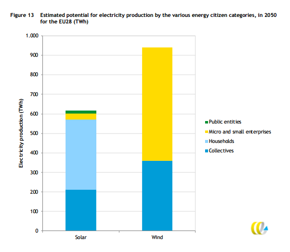 "In terms of total power generation, SMEs (with fewer than 50 employees) have the greatest potential, though the contribution from ""collectives"" (which this website generally refers to as community projects) outstrips households alone by a wide margin. (Source: CE Delft)"