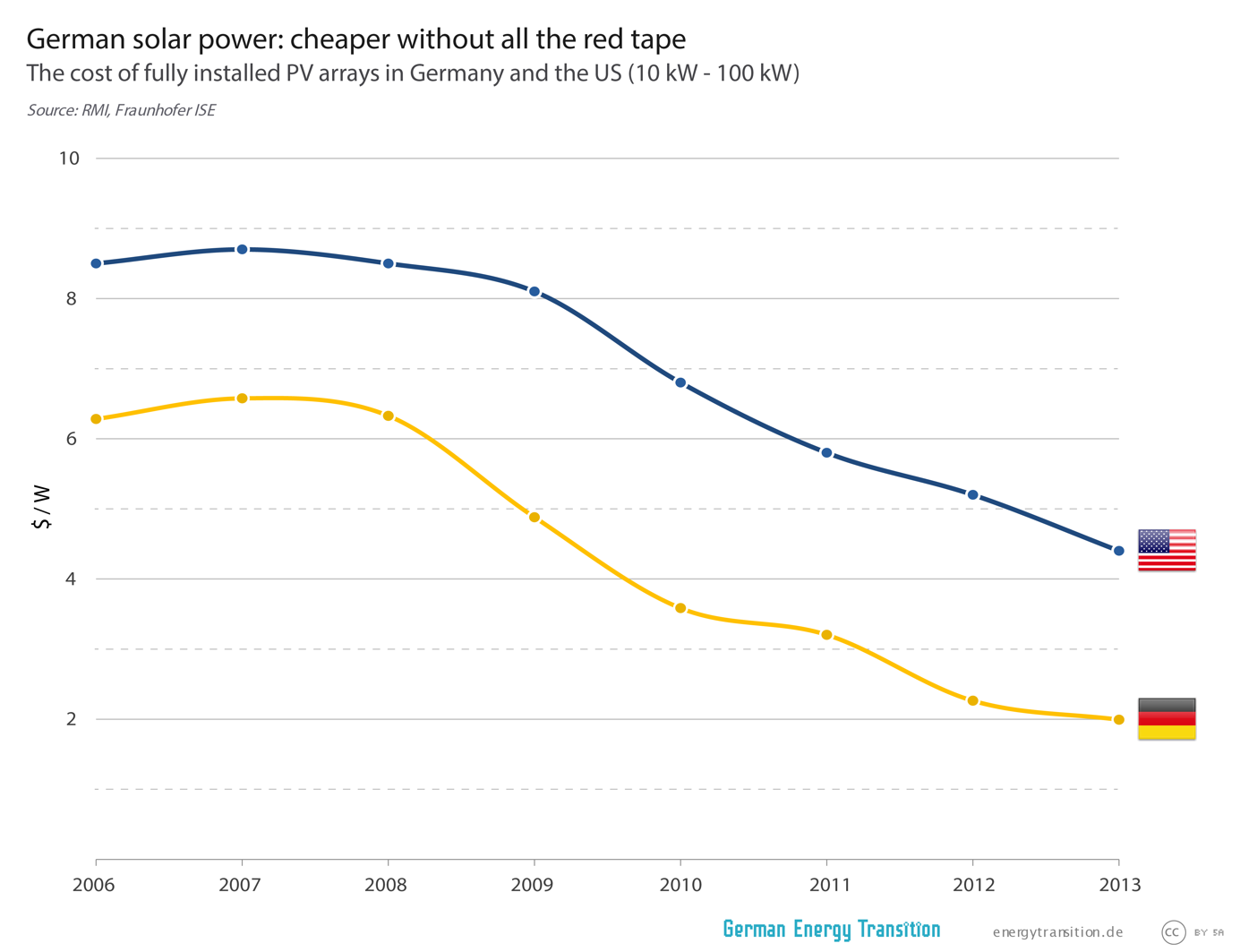 We have been using Fraunhofer's PV overview ourselves for a few years. Here, our chart from 2015 shows how the price of installed arrays have dropped over the year's – and, with the help of data from Rocky Mountain Institute, we show how much cheaper German feed-in tariffs made PV relative to US prices.