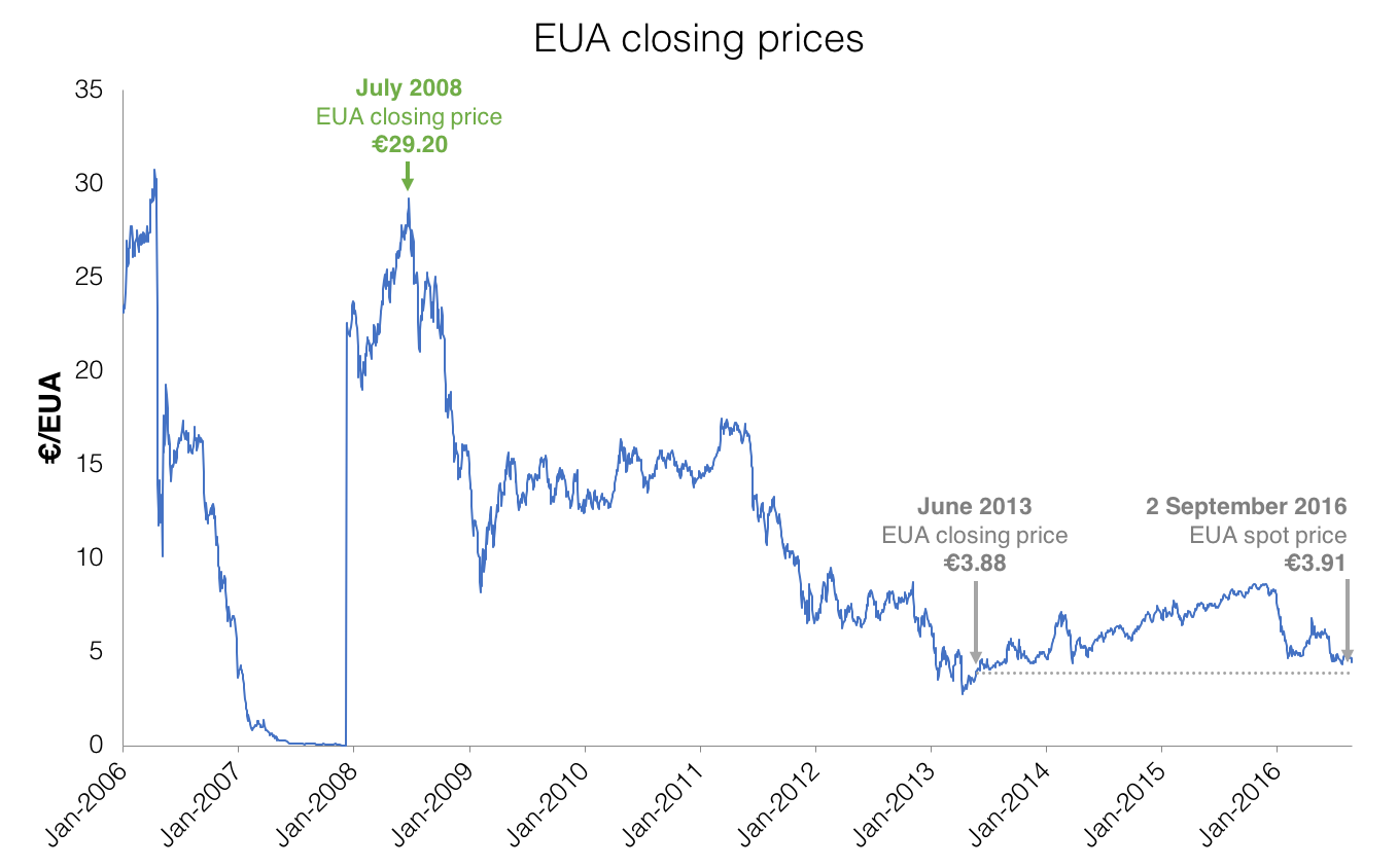 The EUA Futures Contract is a deliverable contract where each Clearing Member with a position open at cessation of trading for a contract month is obliged to make or take delivery of emission allowances to or from the Union Registry in accordance with the ICE Futures Europe Regulations.