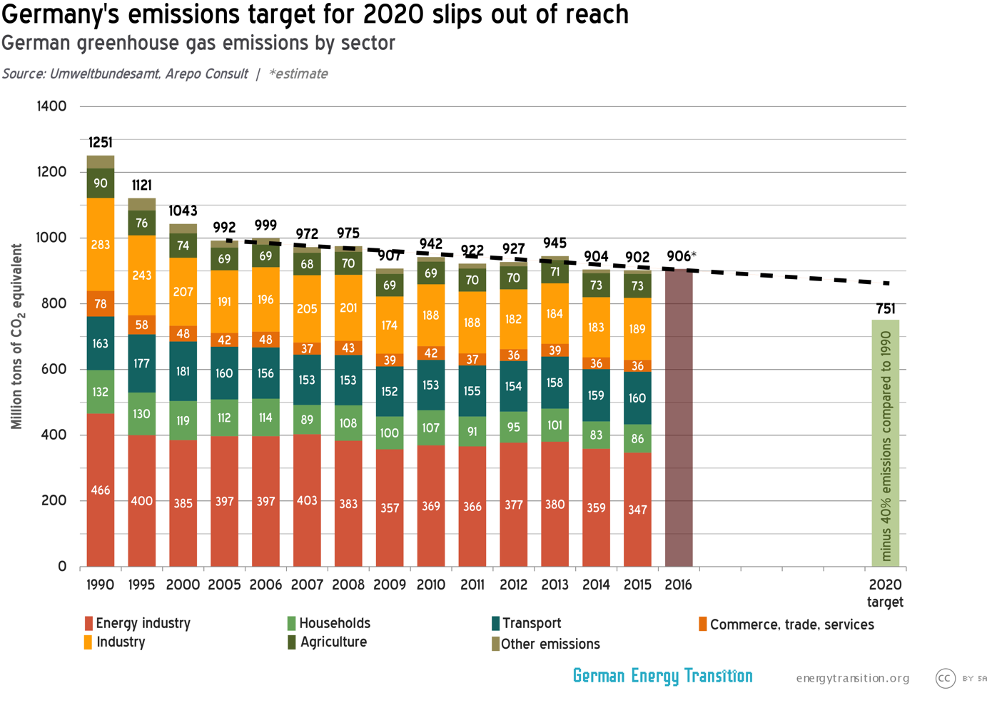 486513d69b ... nuclear phaseout of 2002 (revised in 2010 and then summarily readopted  in 2011) would have seen the closure of most nuclear plants in Germany by  2020.