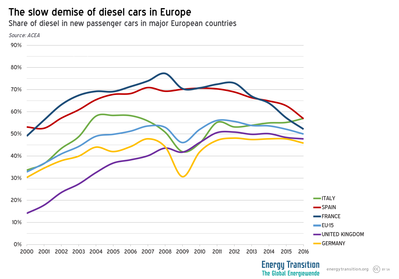 The slow demise of diesel cars in Europe – Energy Transition