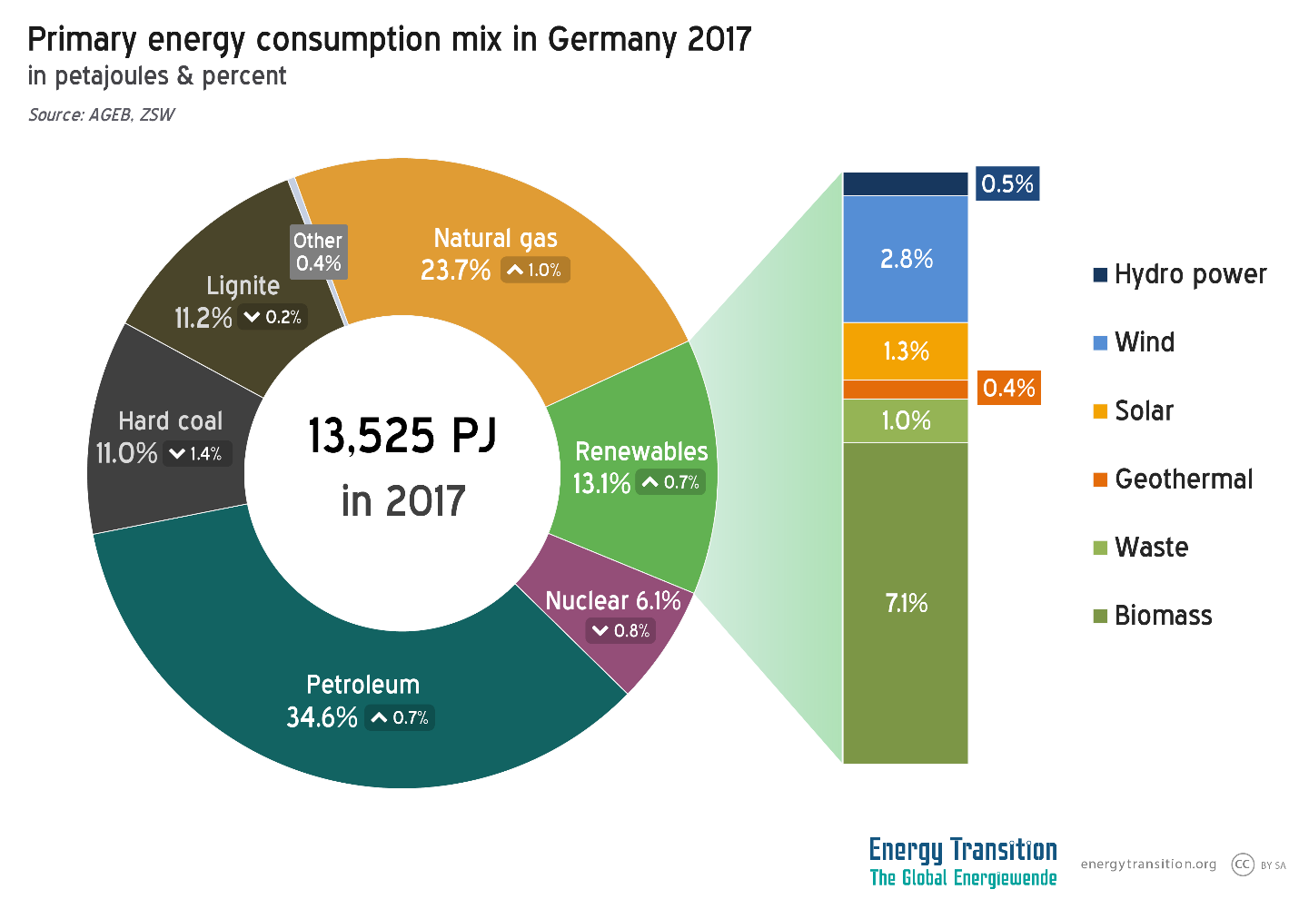German Energy Consumption Grew In 2017 Emissions Stable Sankey Diagram For A Highly Efficient Wind Generator Source Fossil Still Makes Up More Than 80 Of Oil Is By Far The Biggest At Third Followed Some