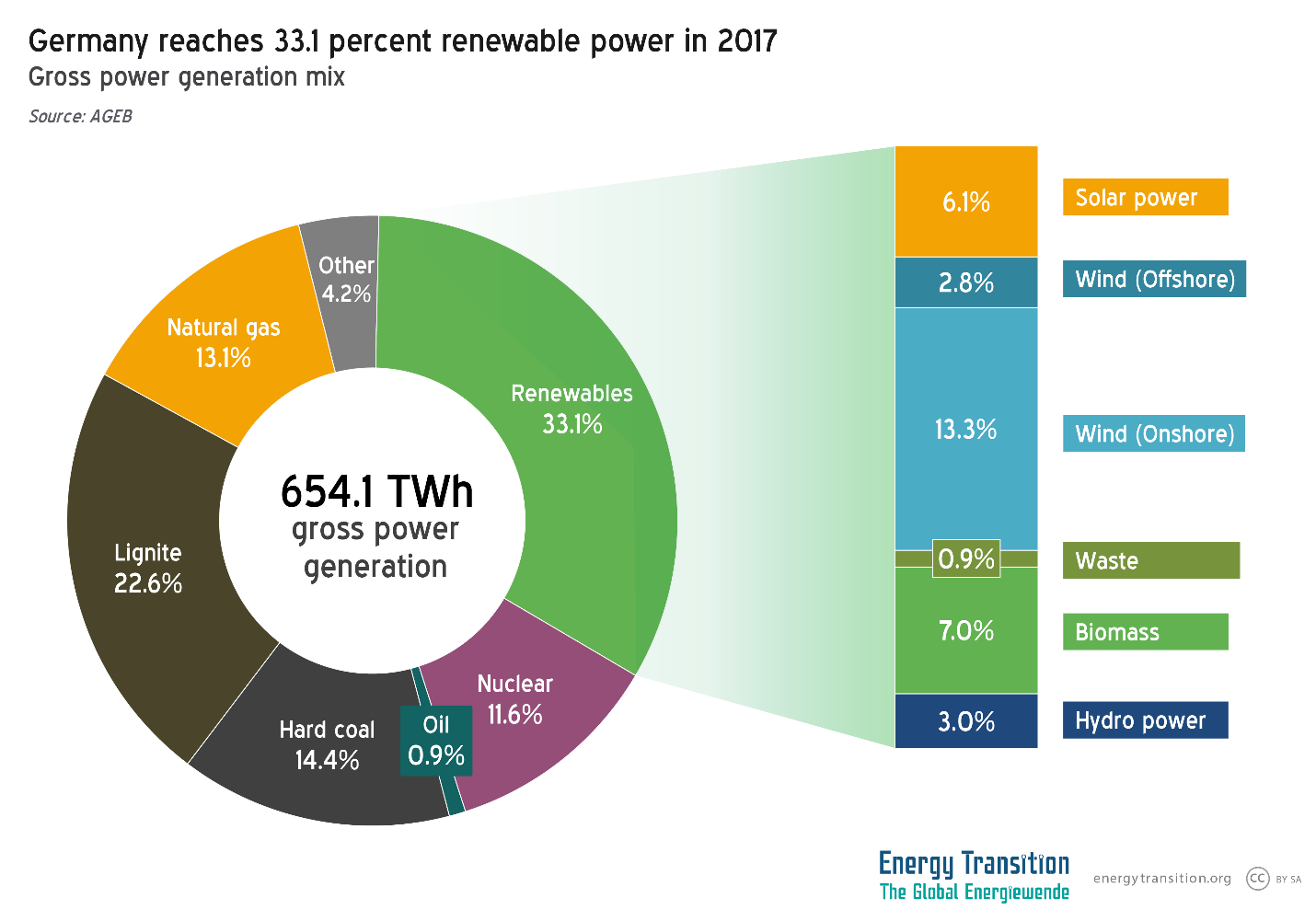 Germanys Energy Consumption In 2017 Transition How Electricity Generation From Biomass Works If Germany Were To Continue Add 5 Renewables Annually It Would Reach 100 Only 13 Years By 2030 But This Growth Will Stagnate Over The Next Few