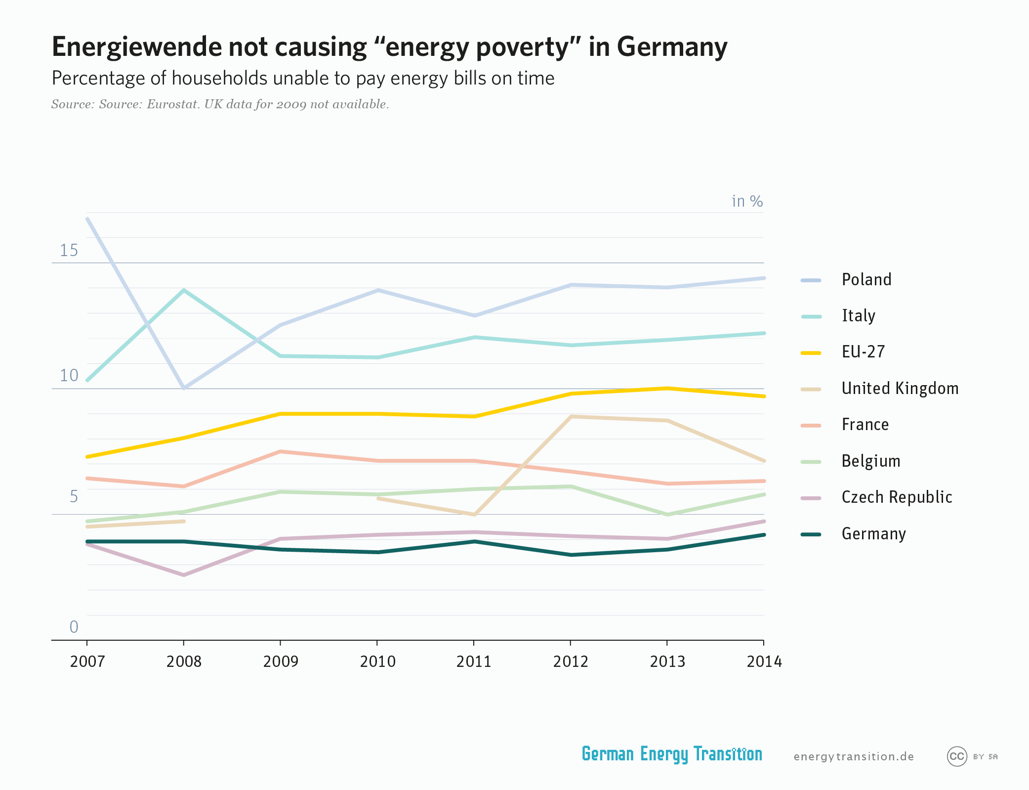High German Power Prices Low Monthly Bills Energy Transition Electricity 1 Those In Other Countries You Would Therefore Have To Perform The Entire Calculation Above For Each Country Find Out Amount Of Consumed