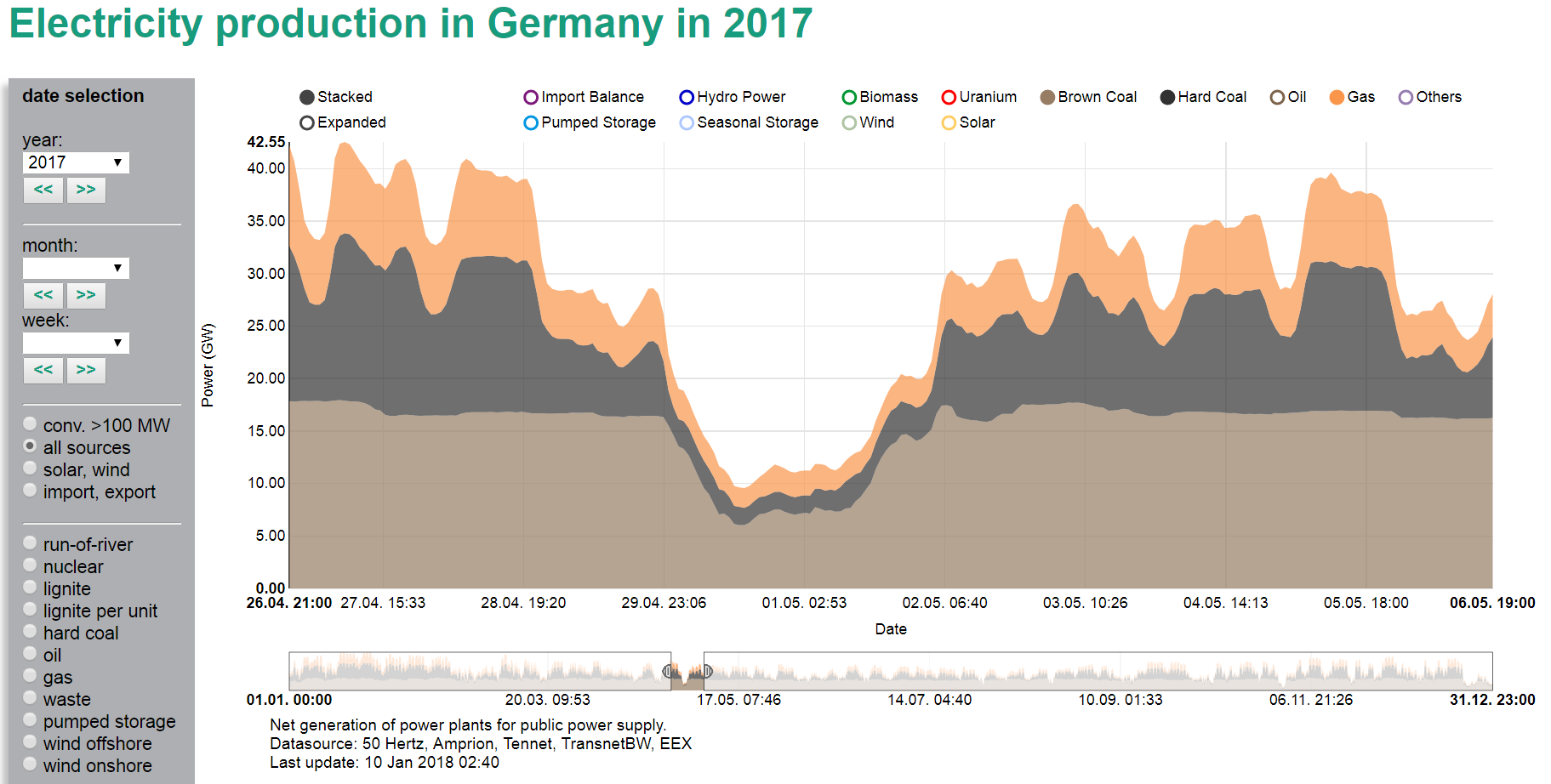 Can nuclear and renewables coexist energy transition a reduction in nuclear by a mere third will block the integration of wind and solar power to accommodate 20 wind and solar fossil plants in germany ccuart Choice Image