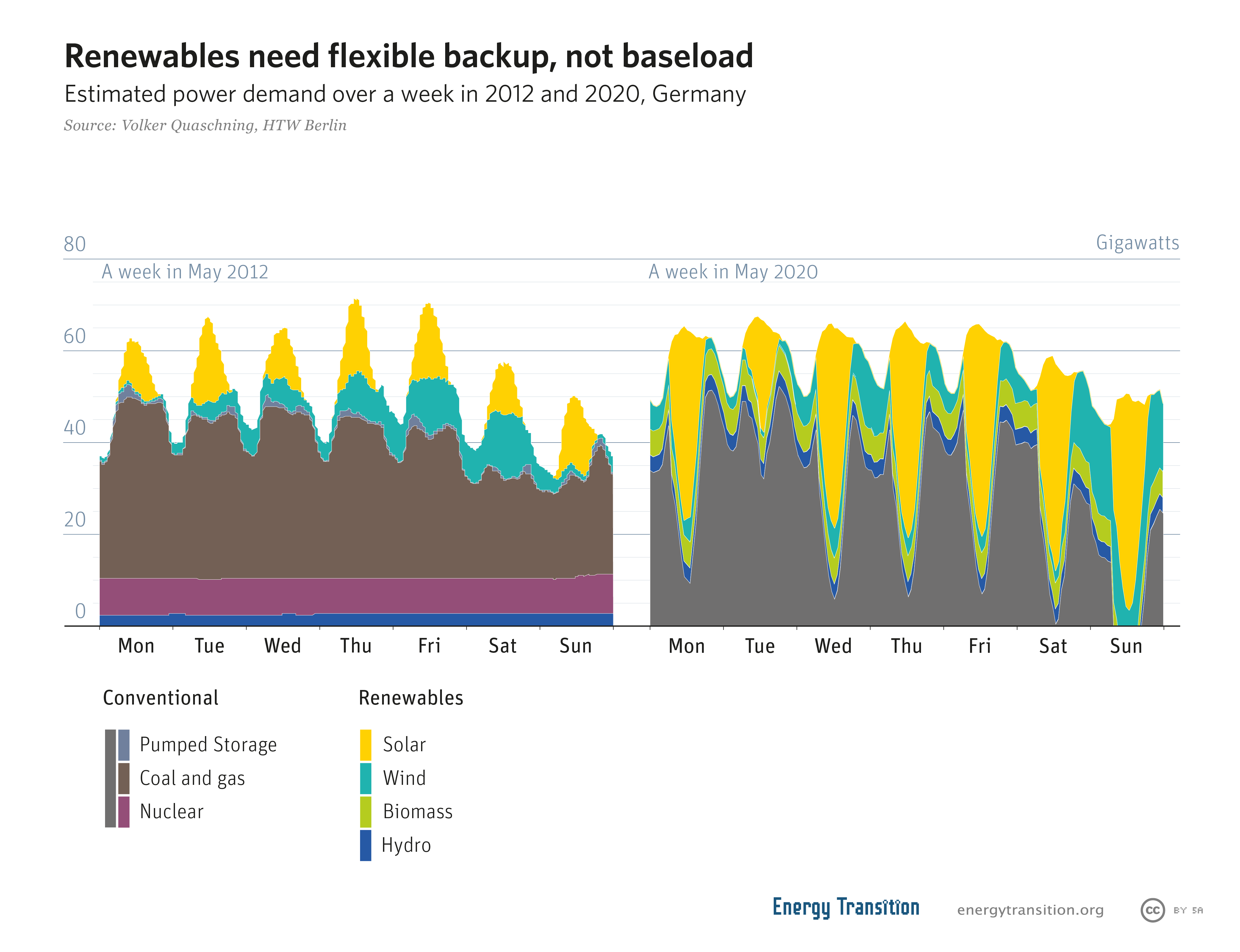 Renewables need flexible backup not baseload