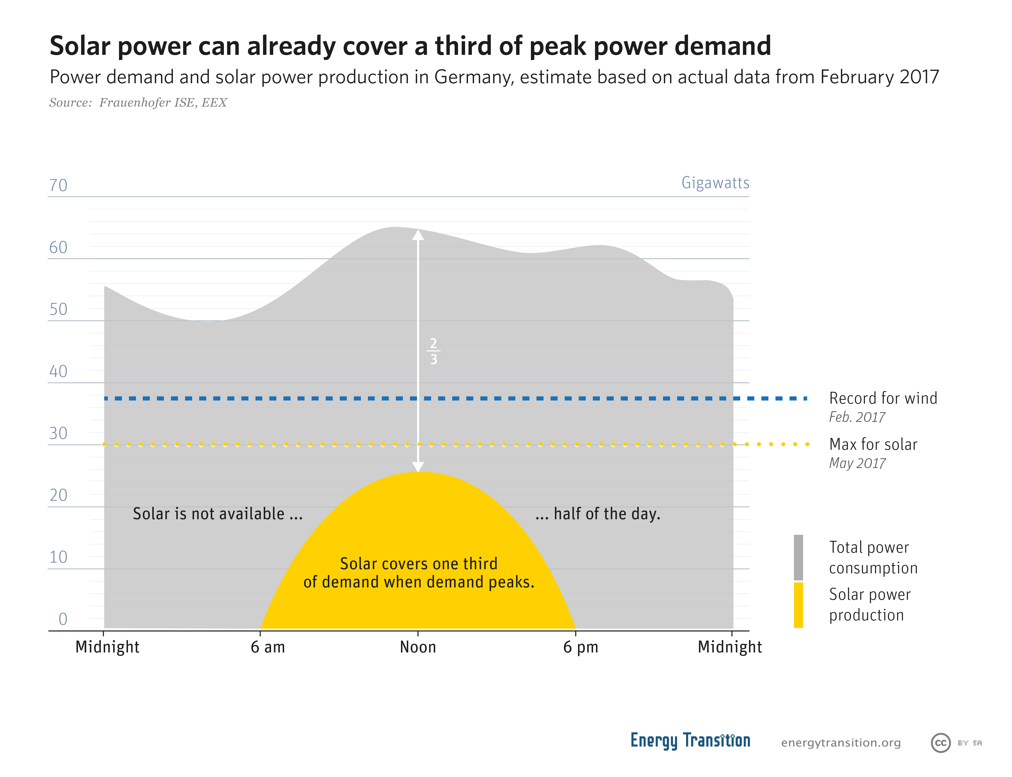 Energiewende Blog Heinrich Bll Foundation Little Wonder Engine Diagrams According To The Freiburg Based Research Institute Fraunhofer Ise Output Profile Of Solar Arrays And Usual Pattern Power Demand Match So Well